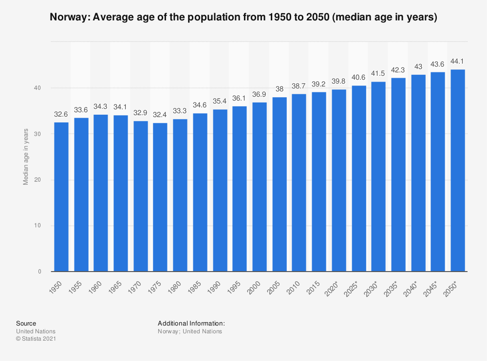 Statistic: Norway: Average age of the population from 1950 to 2050 (median age in years) | Statista