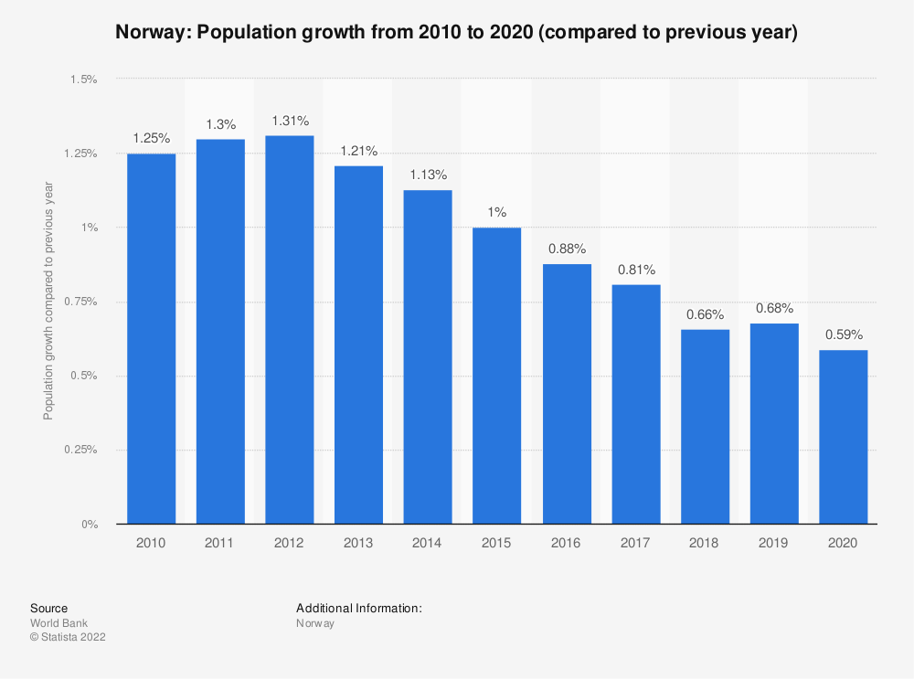 Statistic: Norway: Population growth  from 2009  to 2019 (compared to previous year) | Statista