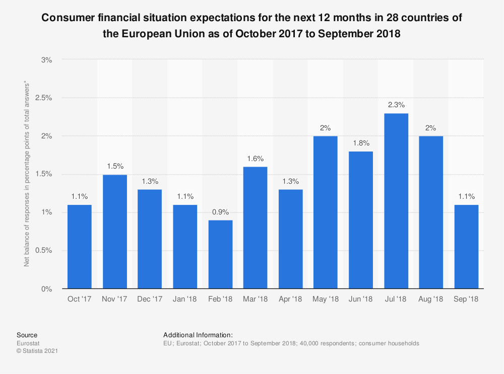 Statistic: Consumer financial situation expectations for the next 12 months in 28 countries of the European Union as of October 2017 to September 2018 | Statista