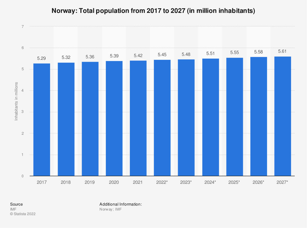 Statistic: Norway: Total population from 2014 to 2024 (in million inhabitants) | Statista