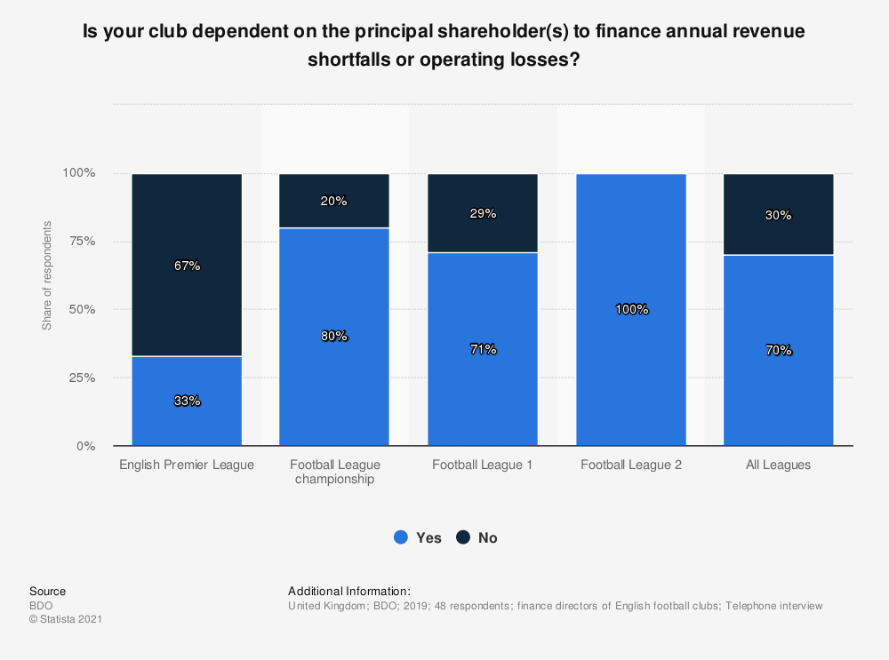 Statistic: Is your club dependent on the principal shareholder(s) to finance annual revenue shortfalls or operating losses? | Statista