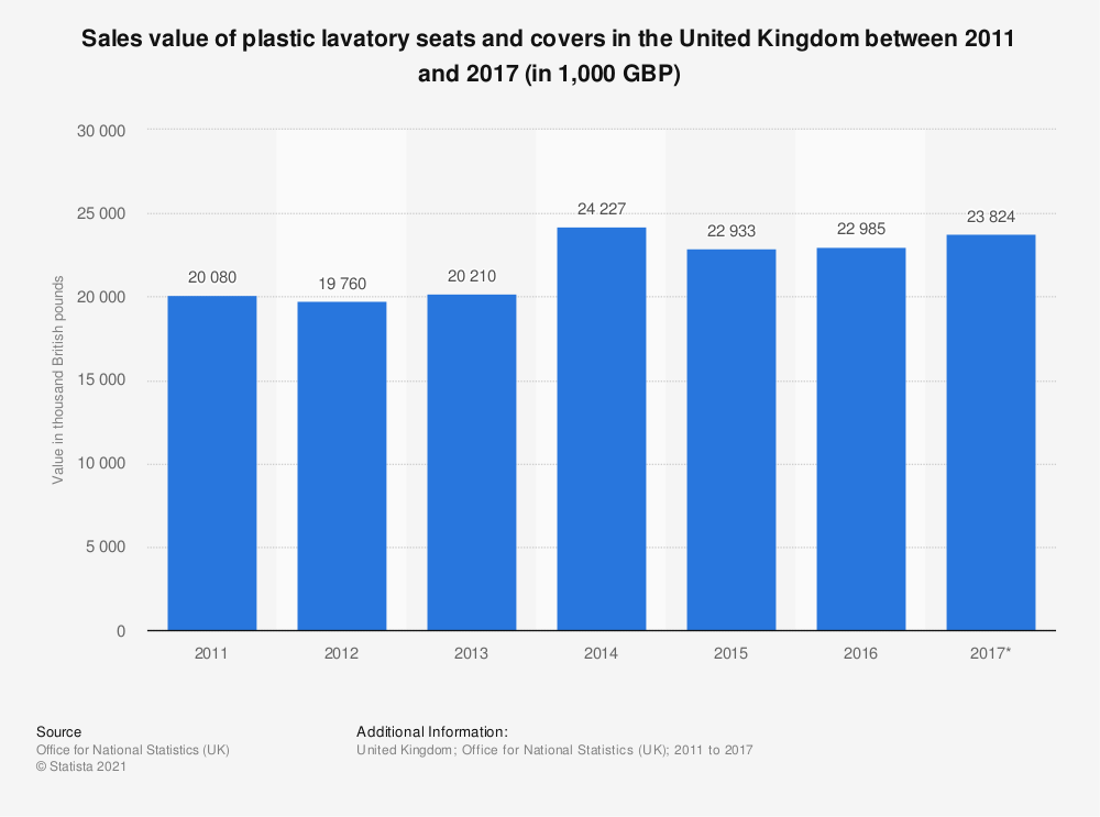 Statistic: Sales value of plastic lavatory seats and covers in the United Kingdom between 2011 and 2017 (in 1,000 GBP)   Statista