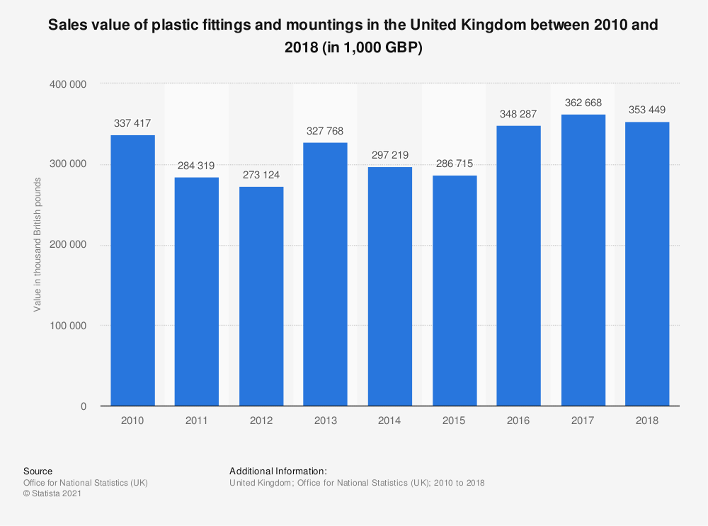 Statistic: Sales value of plastic fittings and mountings in the United Kingdom between 2010 and 2017 (in 1,000 GBP) | Statista