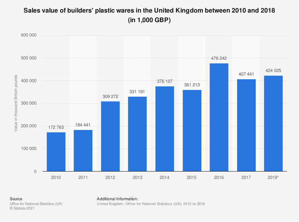 Statistic: Sales value of builders' plastic wares in the United Kingdom between 2010 and 2017 (in 1,000 GBP) | Statista