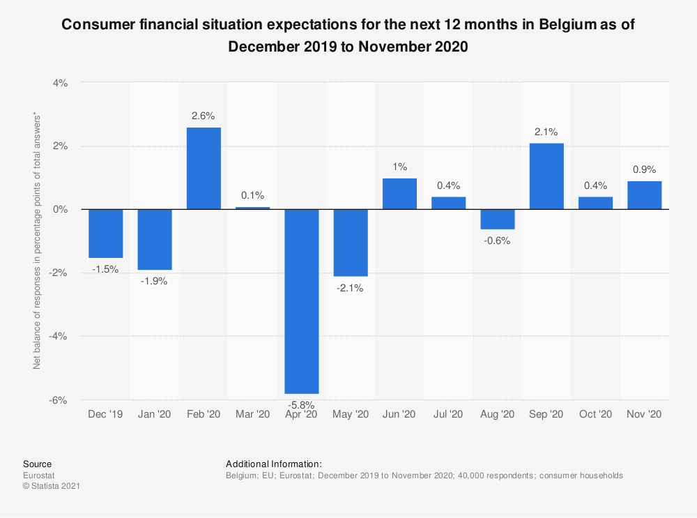 Statistic: Consumer financial situation expectations for the next 12 months in Belgium as of October 2017 to September 2018 | Statista