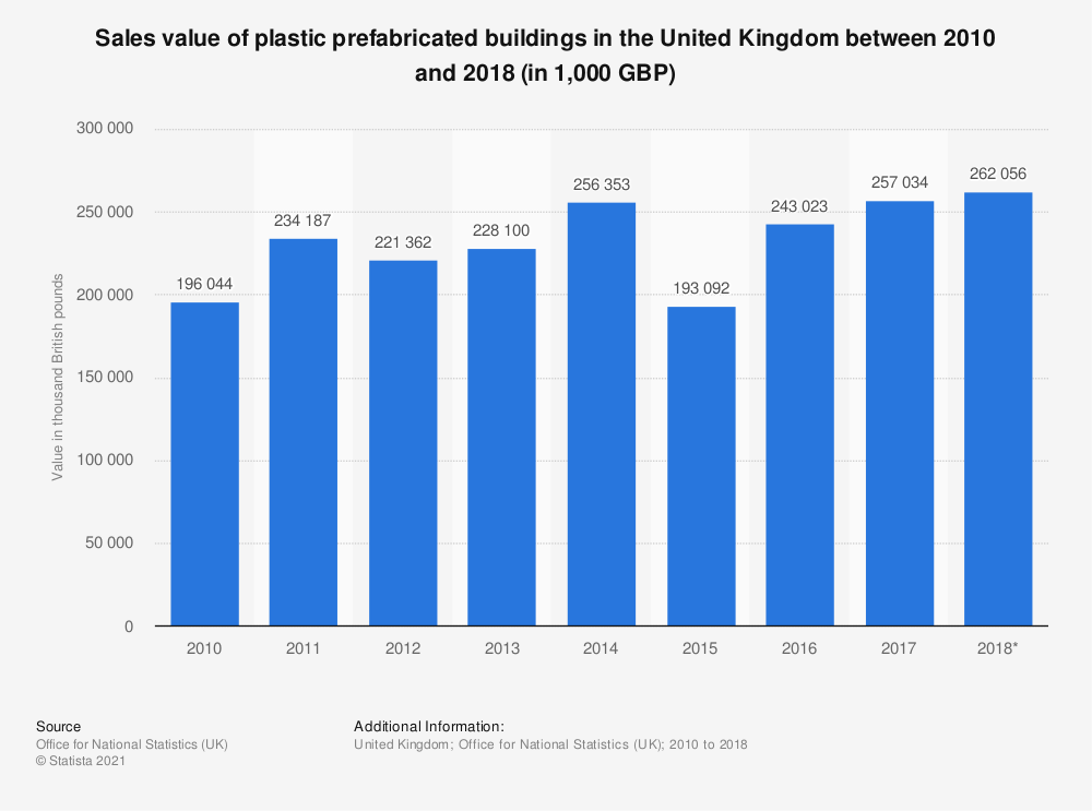 Statistic: Sales value of plastic prefabricated buildings in the United Kingdom between 2010 and 2017 (in 1,000 GBP) | Statista