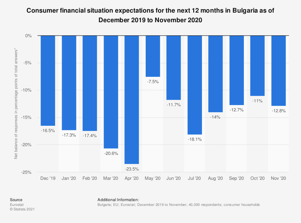 Statistic: Consumer financial situation expectations for the next 12 months in Bulgaria as of October 2017 to September 2018 | Statista