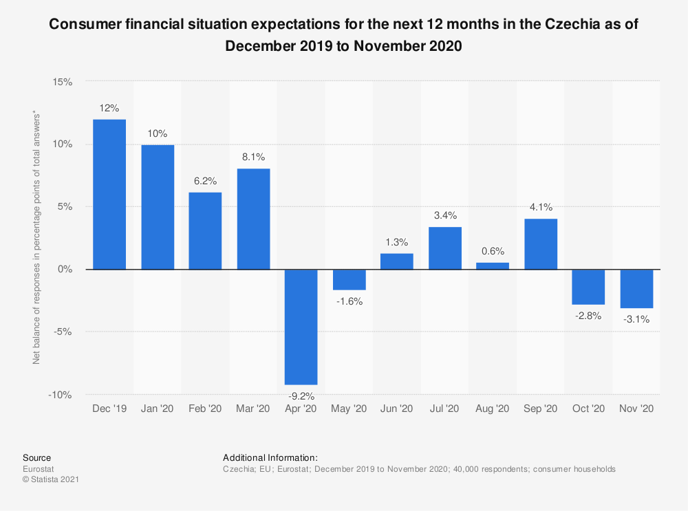 Statistic: Consumer financial situation expectations for the next 12 months in the Czechia as of December 2019 to November 2020 | Statista