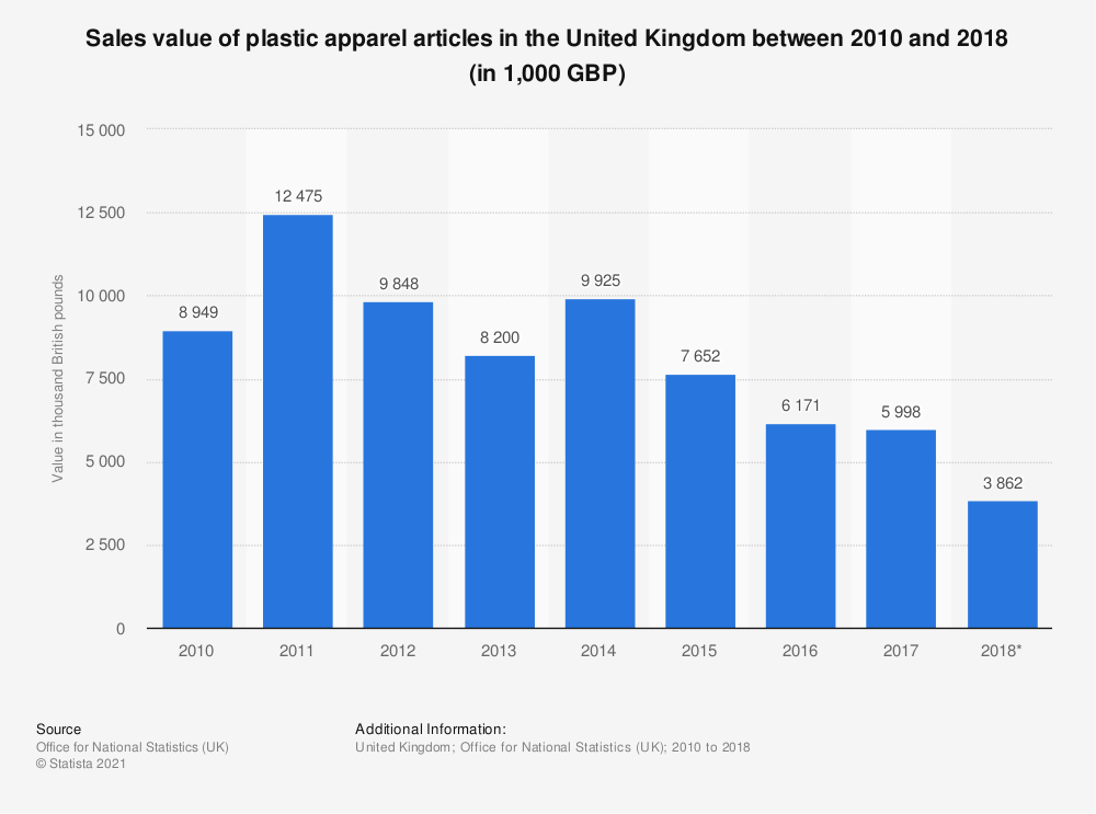 Statistic: Sales value of plastic apparel articles in the United Kingdom between 2010 and 2017 (in 1,000 GBP) | Statista