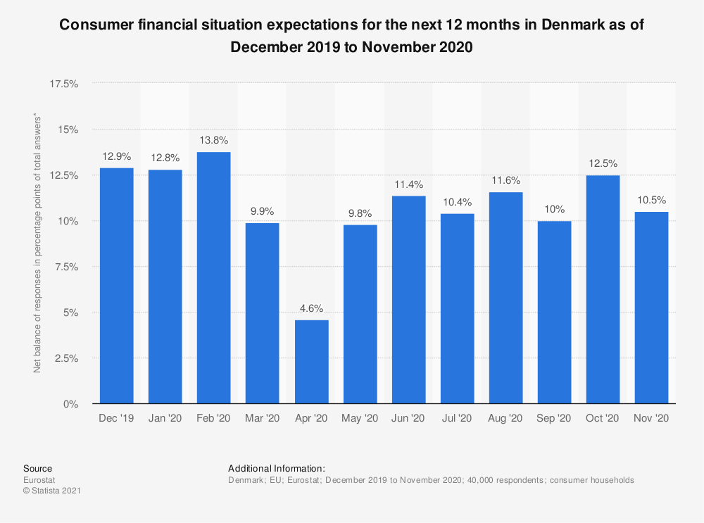Statistic: Consumer financial situation expectations for the next 12 months in Denmark as of December 2019 to November 2020 | Statista