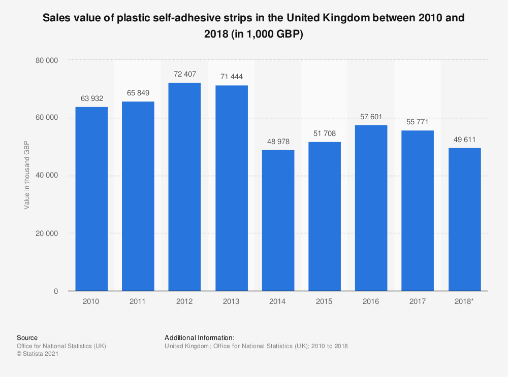 Statistic: Sales value of plastic self-adhesive strips in the United Kingdom between 2010 and 2018 (in 1,000 GBP) | Statista