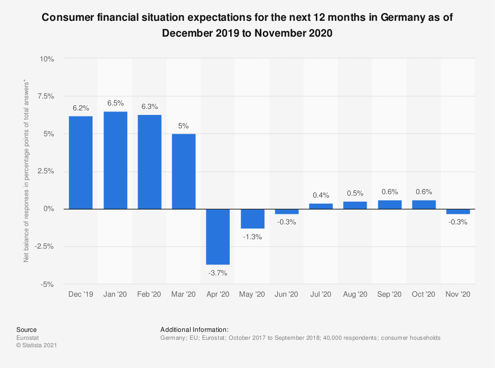 Statistic: Consumer financial situation expectations for the next 12 months in Germany as of October 2017 to September 2018 | Statista