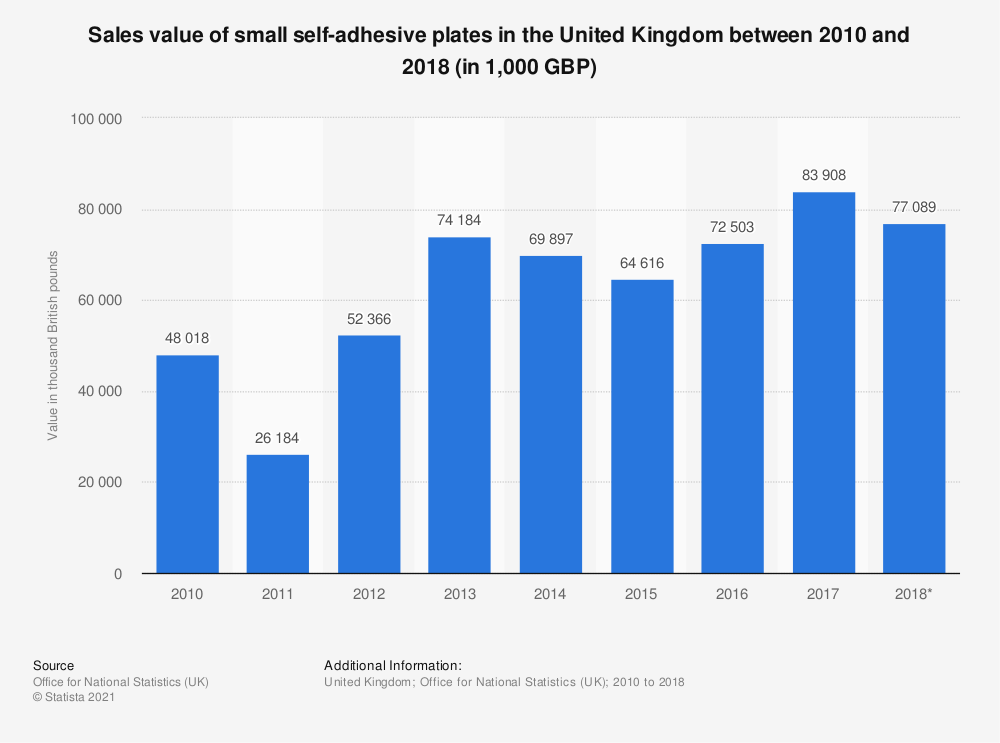 Statistic: Sales value of small self-adhesive plates in the United Kingdom between 2010 and 2017 (in 1,000 GBP) | Statista