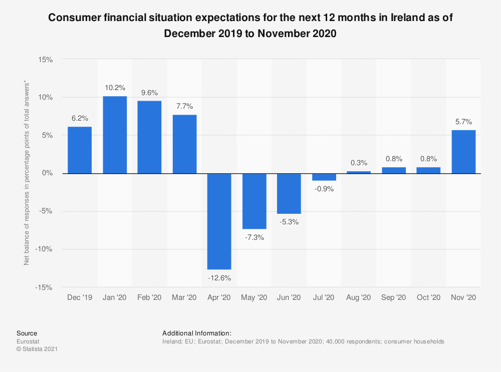 Statistic: Consumer financial situation expectations for the next 12 months in Ireland as of September 2017 to August 2018 | Statista