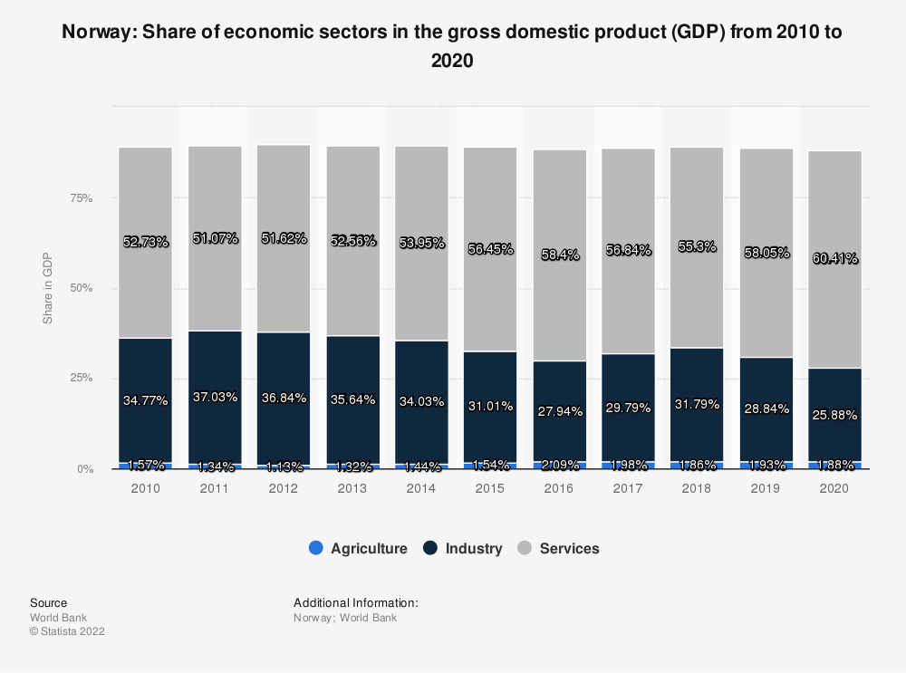 Statistic: Norway: Share of economic sectors in the gross domestic product (GDP) from 2008 to 2018 | Statista