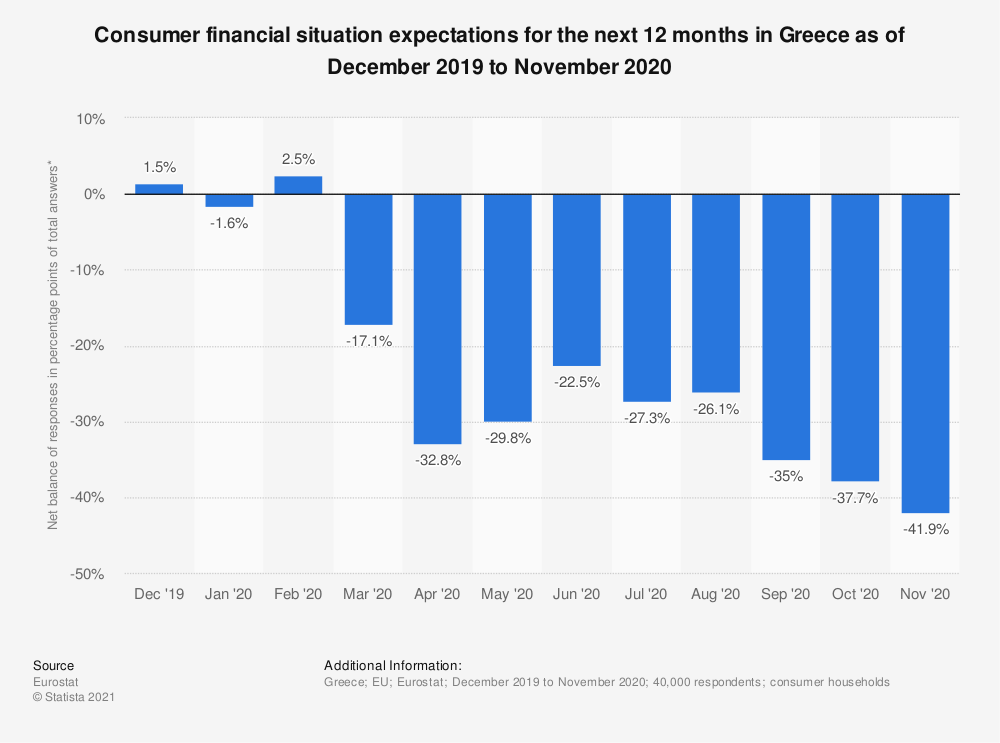 Statistic: Consumer financial situation expectations for the next 12 months in Greece as of October 2017 to September 2018 | Statista
