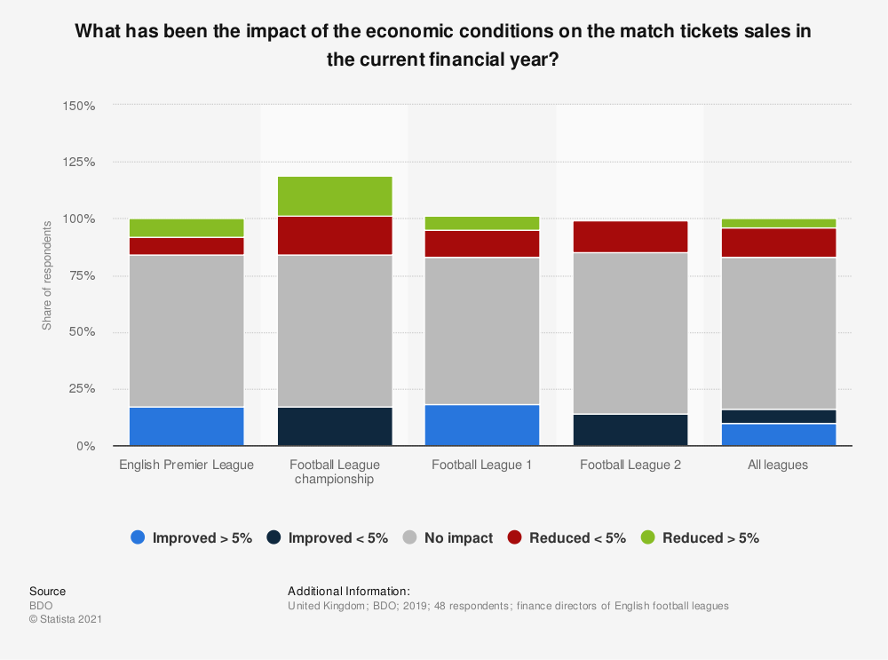 Statistic: What has been the impact of the economic conditions on the match tickets sales in the current financial year? | Statista