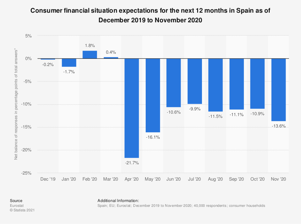 Statistic: Consumer financial situation expectations for the next 12 months in Spain as of December 2019 to November 2020 | Statista