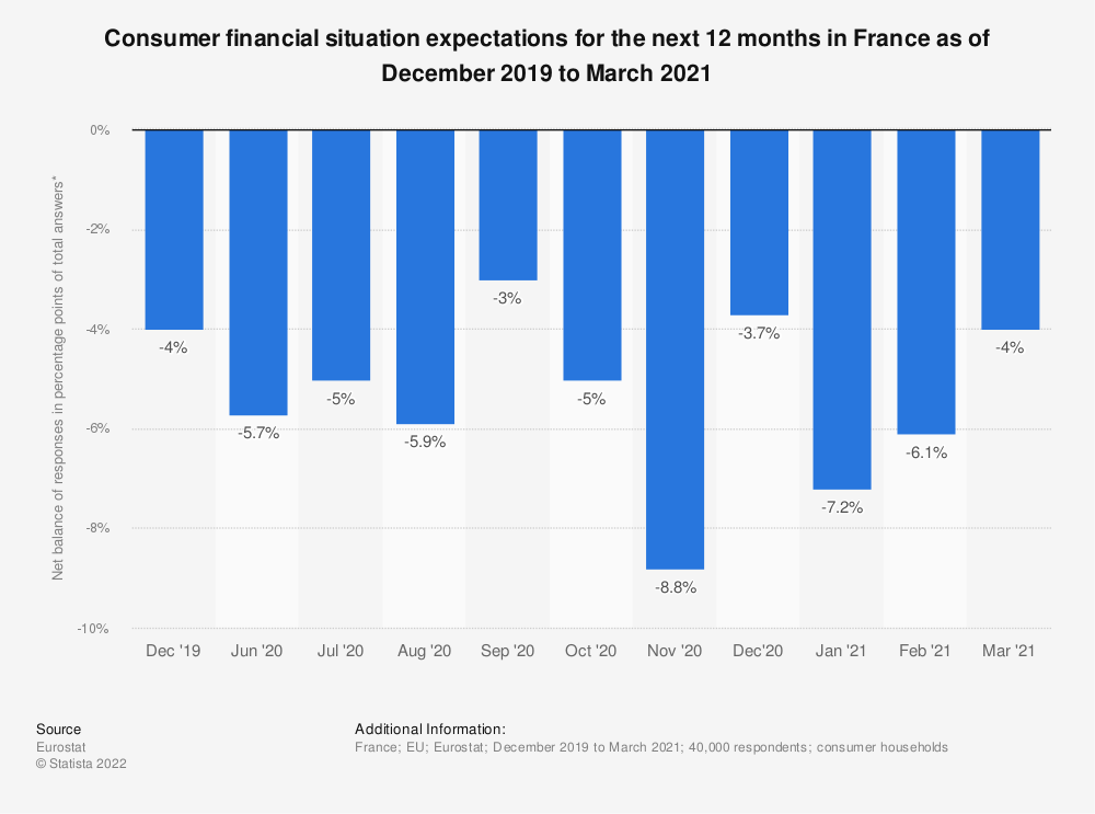 Statistic: Consumer financial situation expectations for the next 12 months in France as of October 2017 to September 2018 | Statista