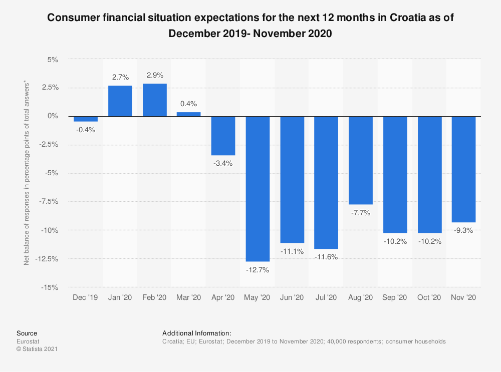 Statistic: Consumer financial situation expectations for the next 12 months in Croatia as of October 2017 to September 2018 | Statista