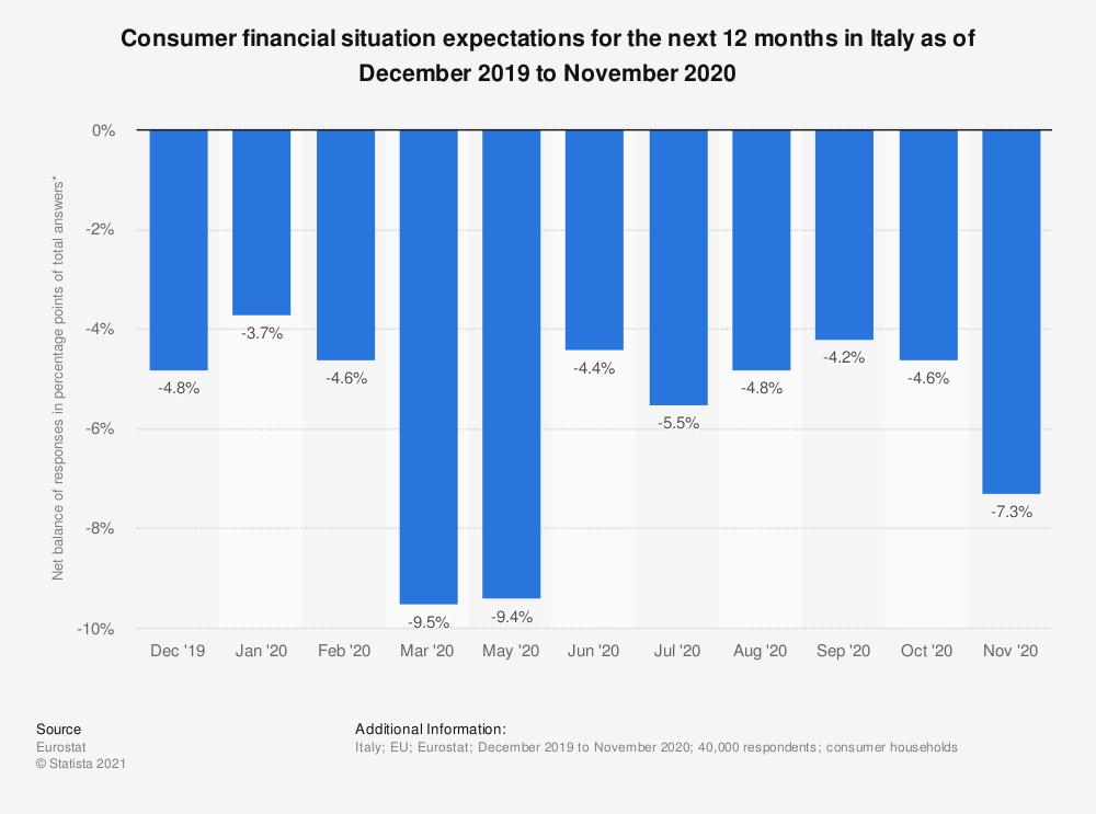 Statistic: Consumer financial situation expectations for the next 12 months in Italy as of December 2019 to November 2020 | Statista