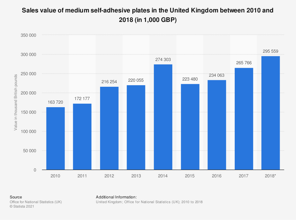 Statistic: Sales value of medium self-adhesive plates in the United Kingdom between 2010 and 2018 (in 1,000 GBP) | Statista