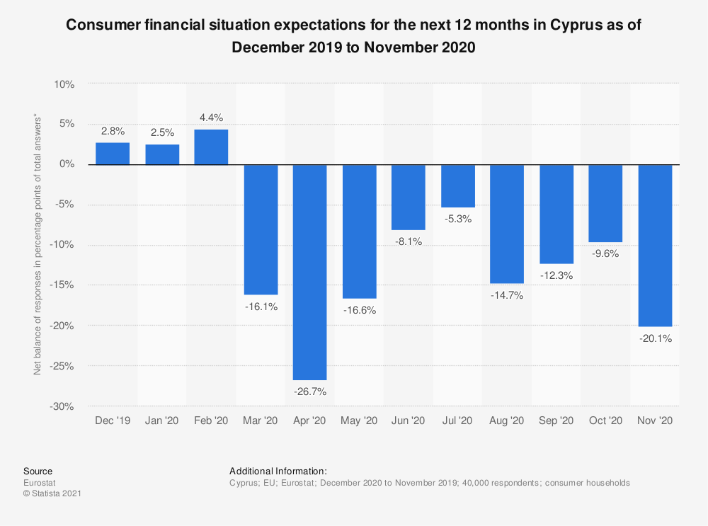 Statistic: Consumer financial situation expectations for the next 12 months in Cyprus as of December 2019 to November 2020 | Statista