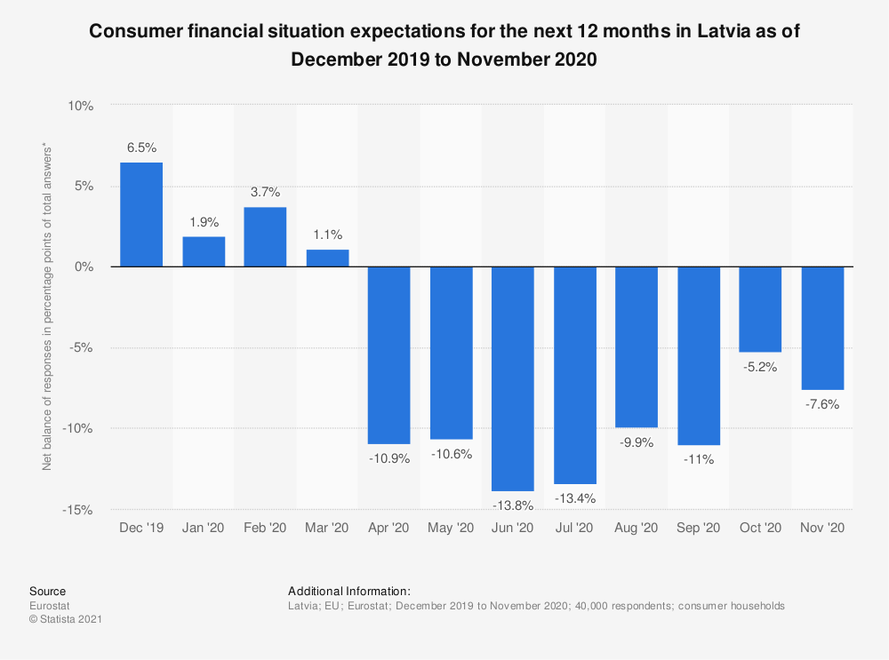 Statistic: Consumer financial situation expectations for the next 12 months in Latvia as of October 2017 to September 2018 | Statista