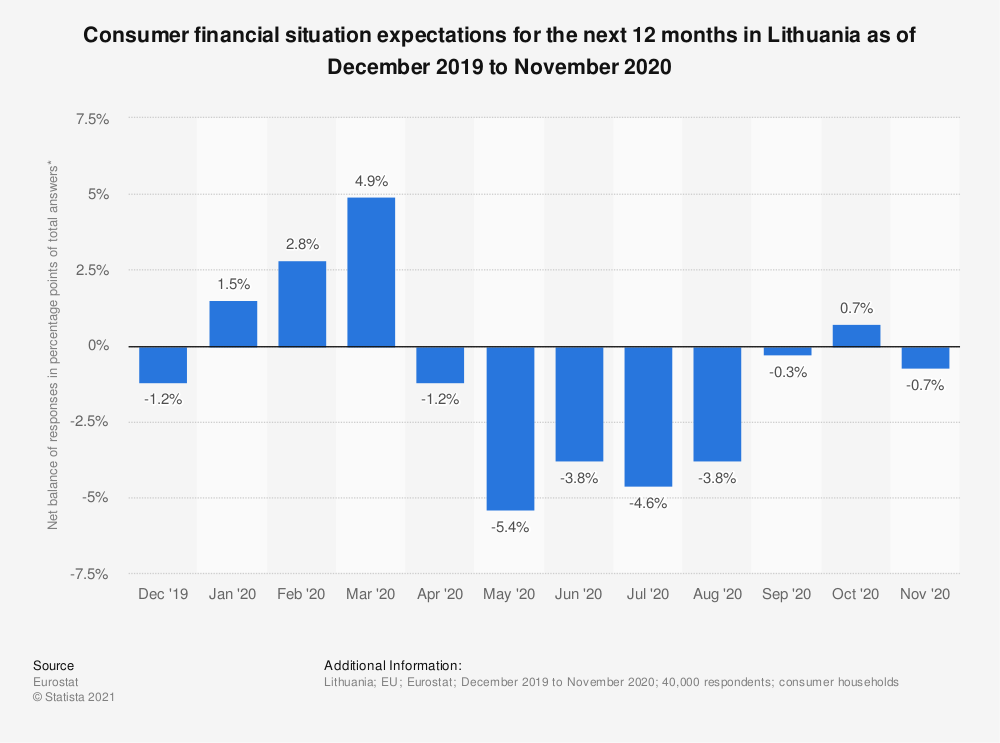 Statistic: Consumer financial situation expectations for the next 12 months in Lithuania as of December 2019 to November 2020 | Statista