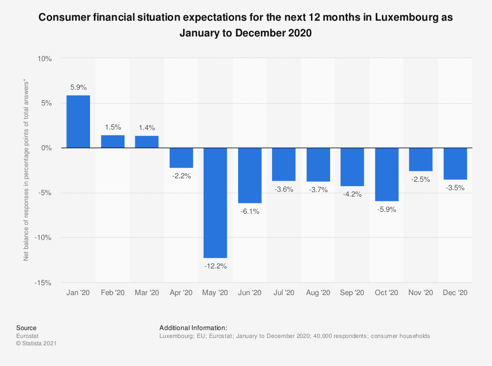 Statistic: Consumer financial situation expectations for the next 12 months in Luxembourg as January to December 2020 | Statista