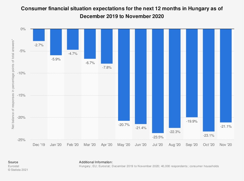 Statistic: Consumer financial situation expectations for the next 12 months in Hungary as of October 2017 to September 2018 | Statista