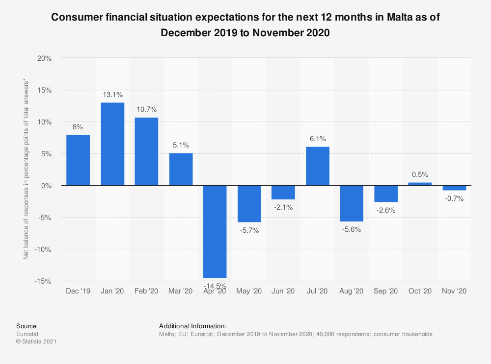 Statistic: Consumer financial situation expectations for the next 12 months in Malta as of October 2017 to September 2018 | Statista