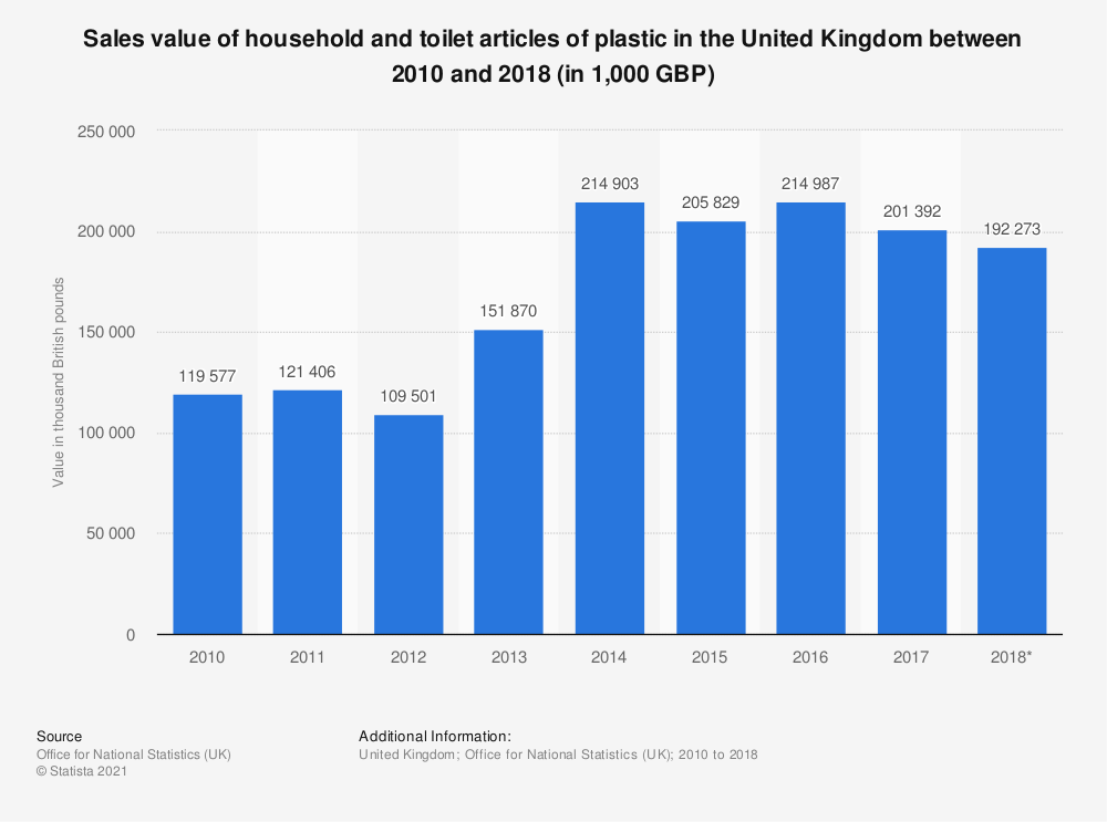 Statistic: Sales value of household and toilet articles of plastic in the United Kingdom between 2010 and 2018 (in 1,000 GBP) | Statista