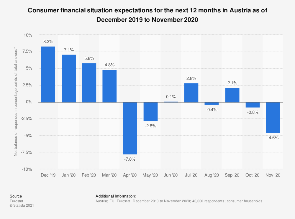 Statistic: Consumer financial situation expectations for the next 12 months in Austria as of December 2019 to November 2020 | Statista