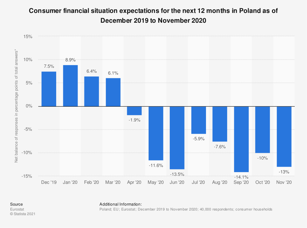 Statistic: Consumer financial situation expectations for the next 12 months in Poland as of October 2017 to September 2018 | Statista