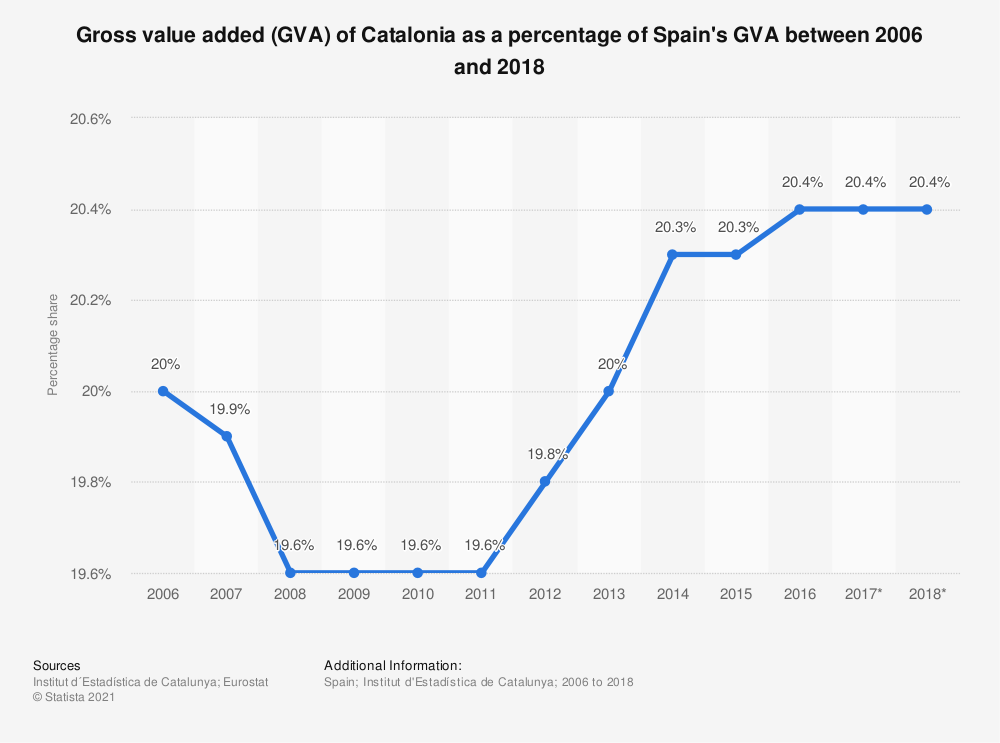 Statistic: Gross value added (GVA) of Catalonia as a percentage of Spain's GVA between 2006 and 2016 | Statista