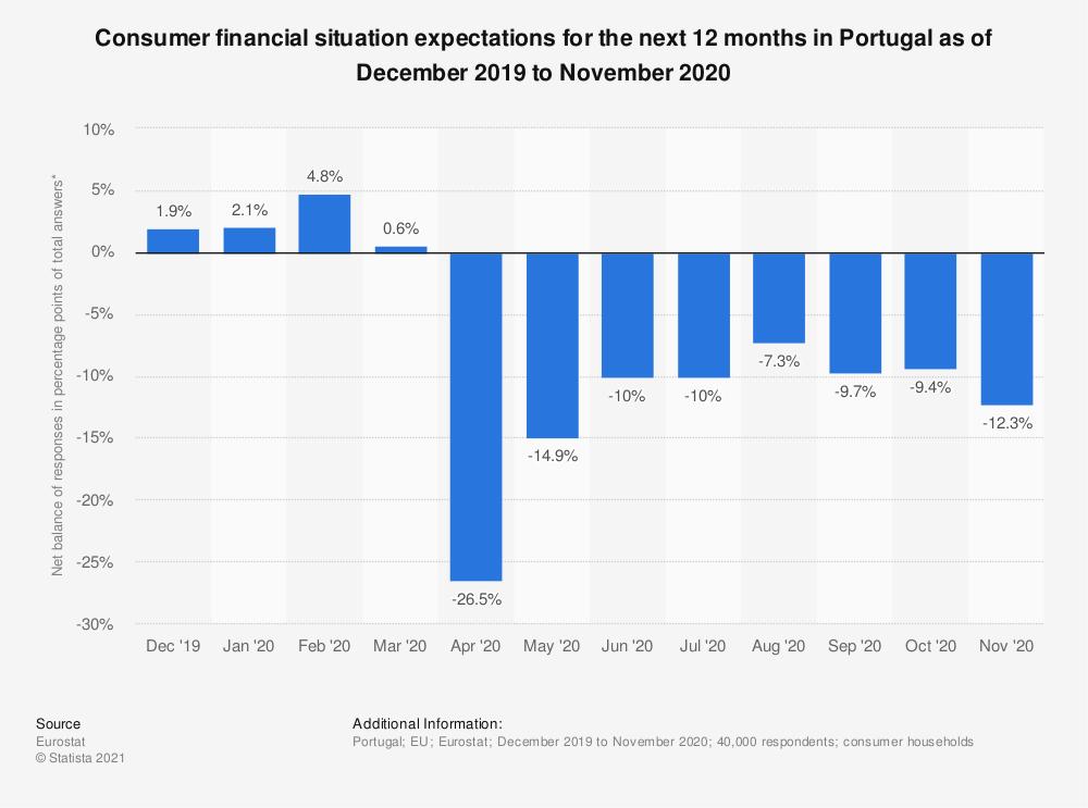 Statistic: Consumer financial situation expectations for the next 12 months in Portugal as of December 2019 to November 2020 | Statista