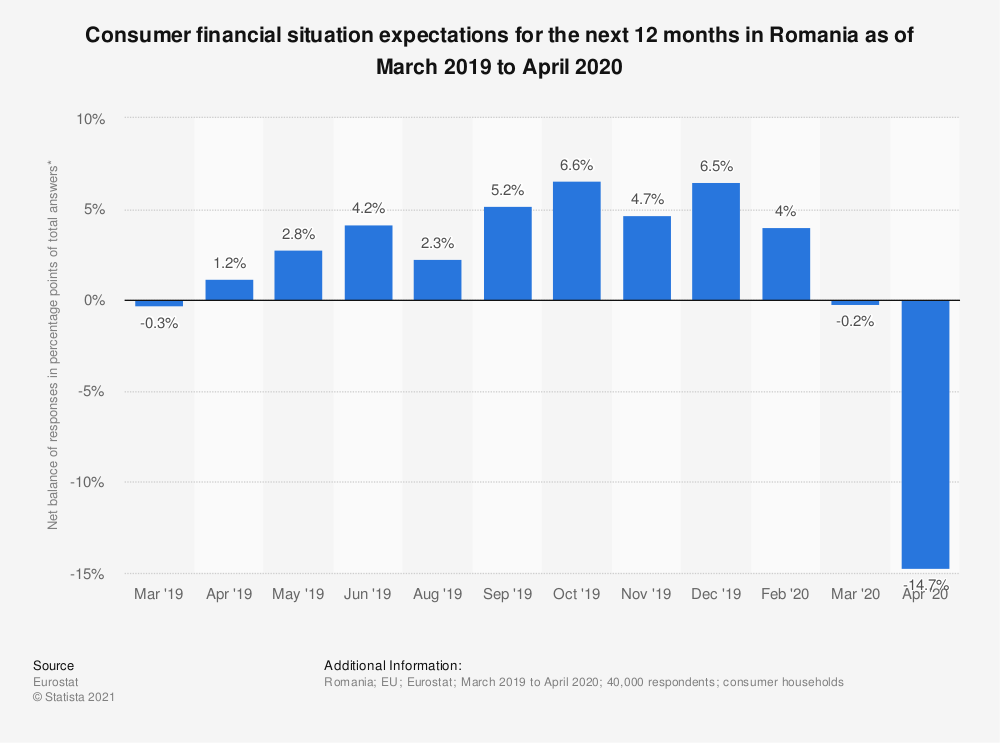 Statistic: Consumer financial situation expectations for the next 12 months in Romania as of March 2019 to April 2020 | Statista