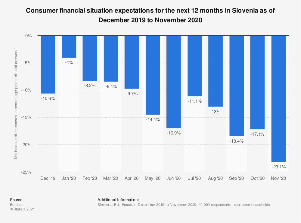 Statistic: Consumer financial situation expectations for the next 12 months in Slovenia as of October 2017 to September 2018 | Statista