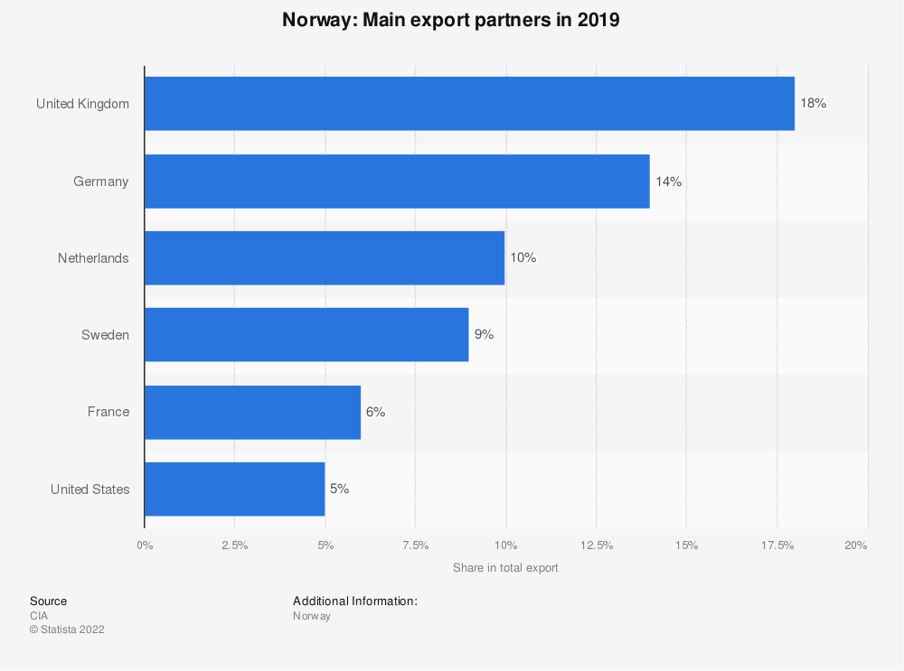 Statistic: Norway: Main export partners in 2017 | Statista