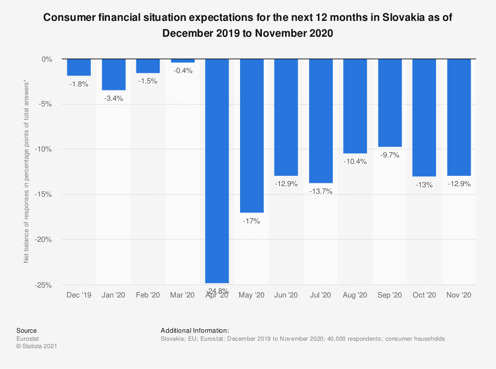 Statistic: Consumer financial situation expectations for the next 12 months in Slovakia as of October 2017 to September 2018 | Statista