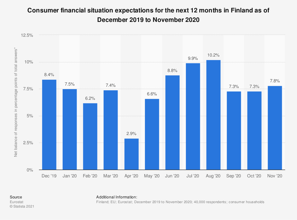 Statistic: Consumer financial situation expectations for the next 12 months in Finland as of October 2017 to September 2018 | Statista