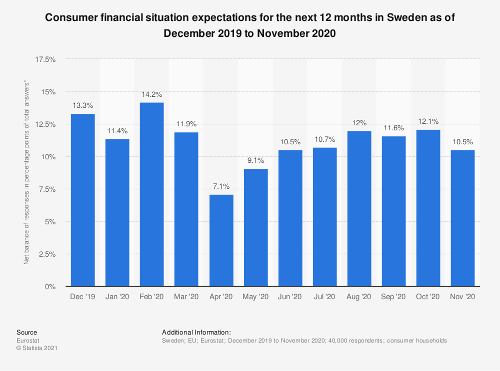 Statistic: Consumer financial situation expectations for the next 12 months in Sweden as of October 2017 to September 2018 | Statista