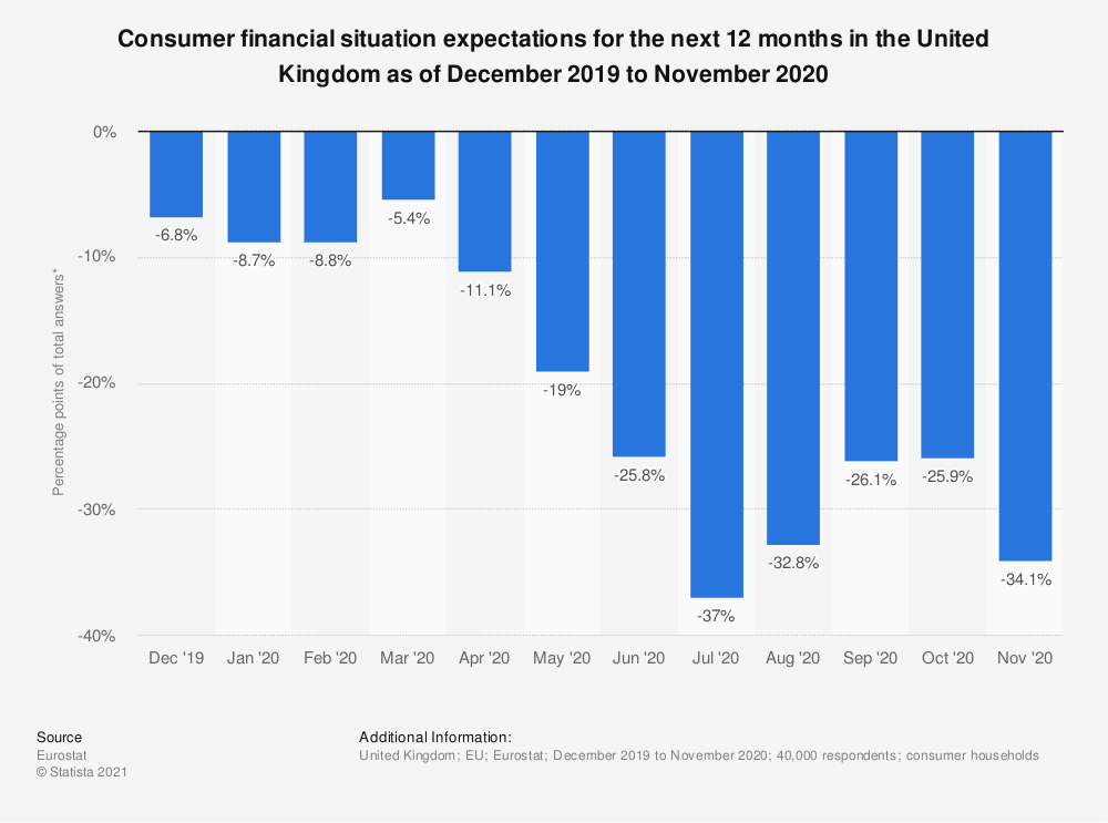 Statistic: Consumer financial situation expectations for the next 12 months in the United Kingdom as of October 2017 to September 2018 | Statista