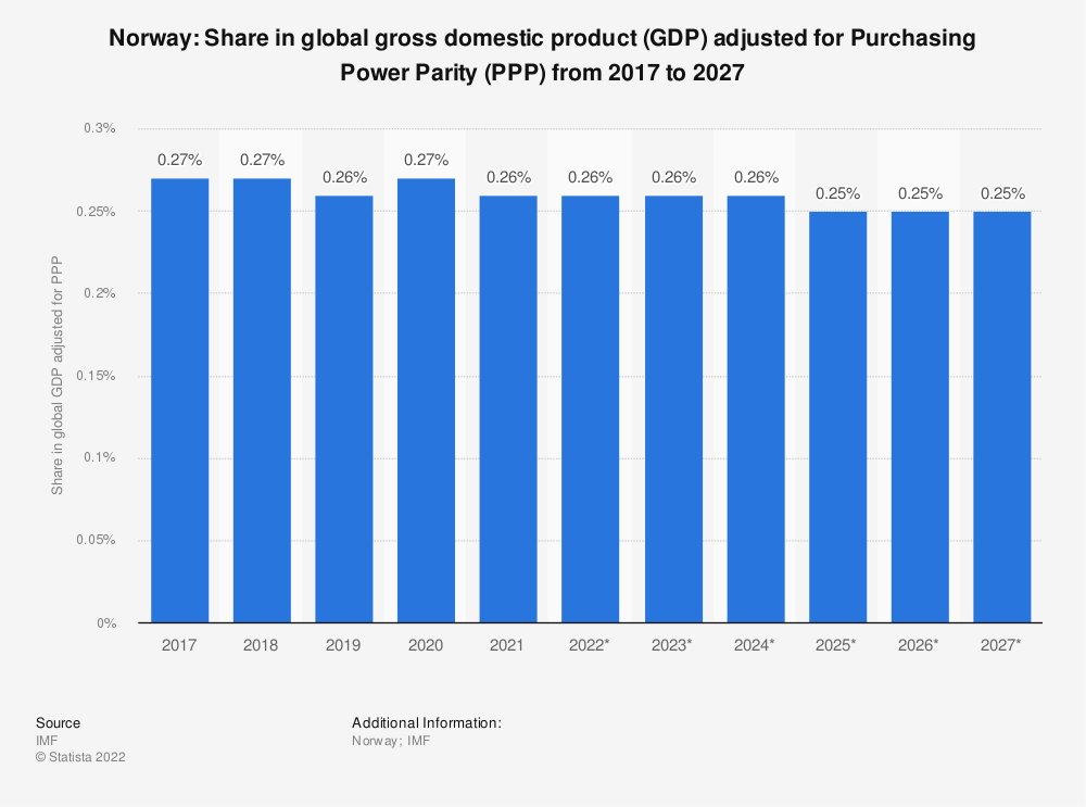Statistic: Norway: Share in global gross domestic product (GDP) adjusted for Purchasing Power Parity (PPP) from 2014 to 2024 | Statista