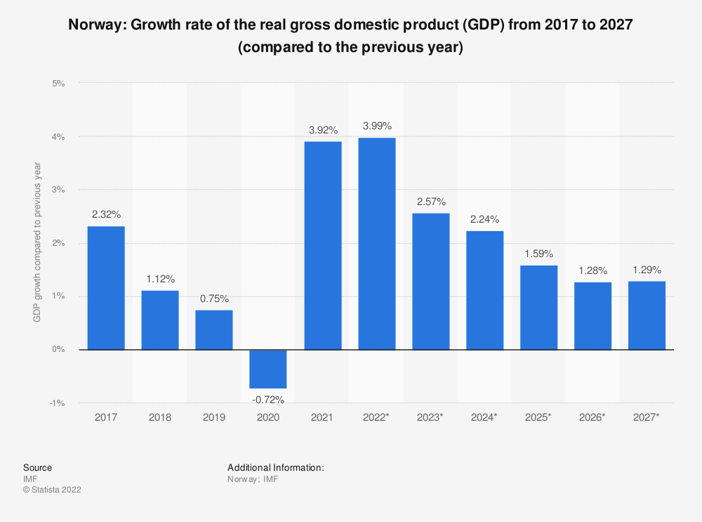 Statistic: Norway: Growth rate of the real gross domestic product (GDP) from 2014 to 2024 (compared to the previous year) | Statista