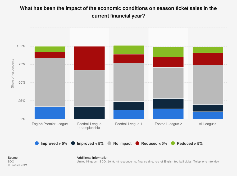 Statistic: What has been the impact of the economic conditions on season ticket sales in the current financial year? | Statista