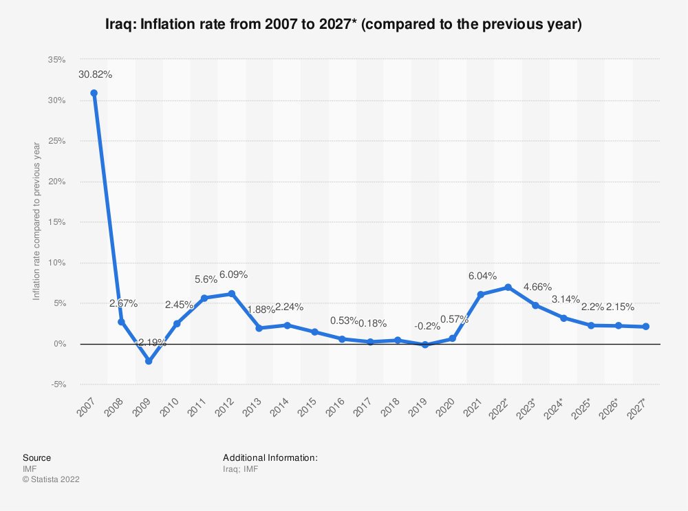 Statistic: Iraq: Inflation rate from 2005 to 2021* (compared to the previous year) | Statista