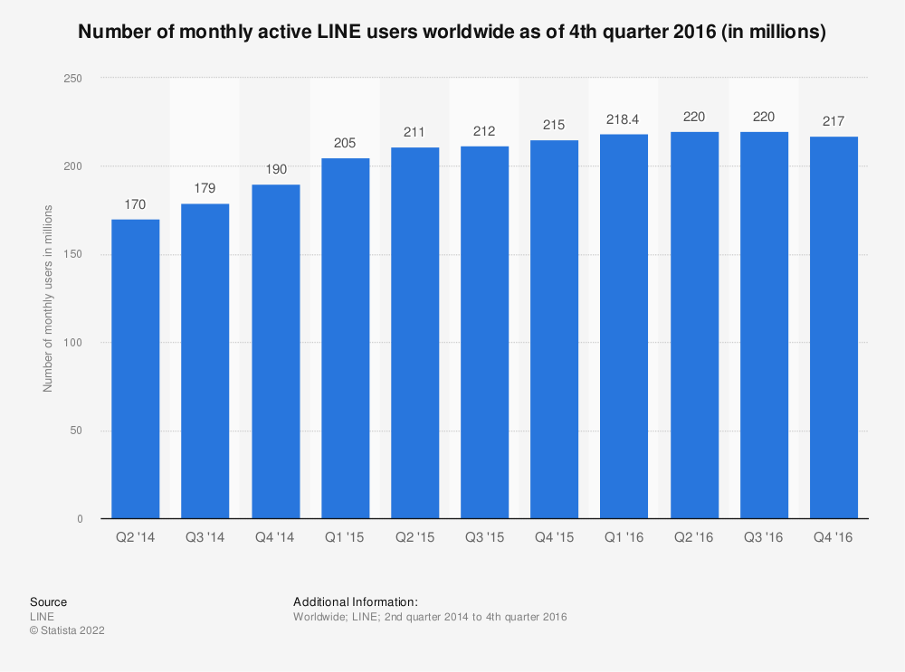 Statistic: Number of monthly active LINE users worldwide as of 2nd quarter 2016 (in millions) | Statista