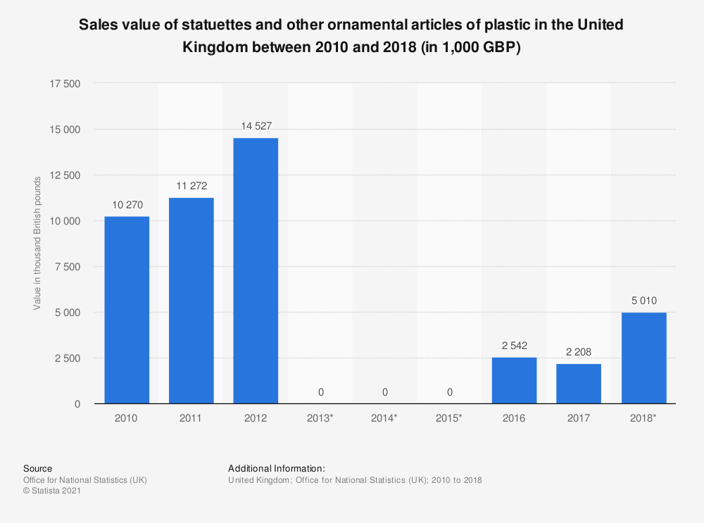 Statistic: Sales value of statuettes and other ornamental articles of plastic in the United Kingdom between 2010 and 2017 (in 1,000 GBP) | Statista